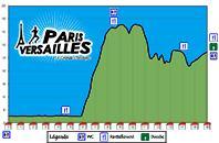 parisversailles-hoogteprofiel
